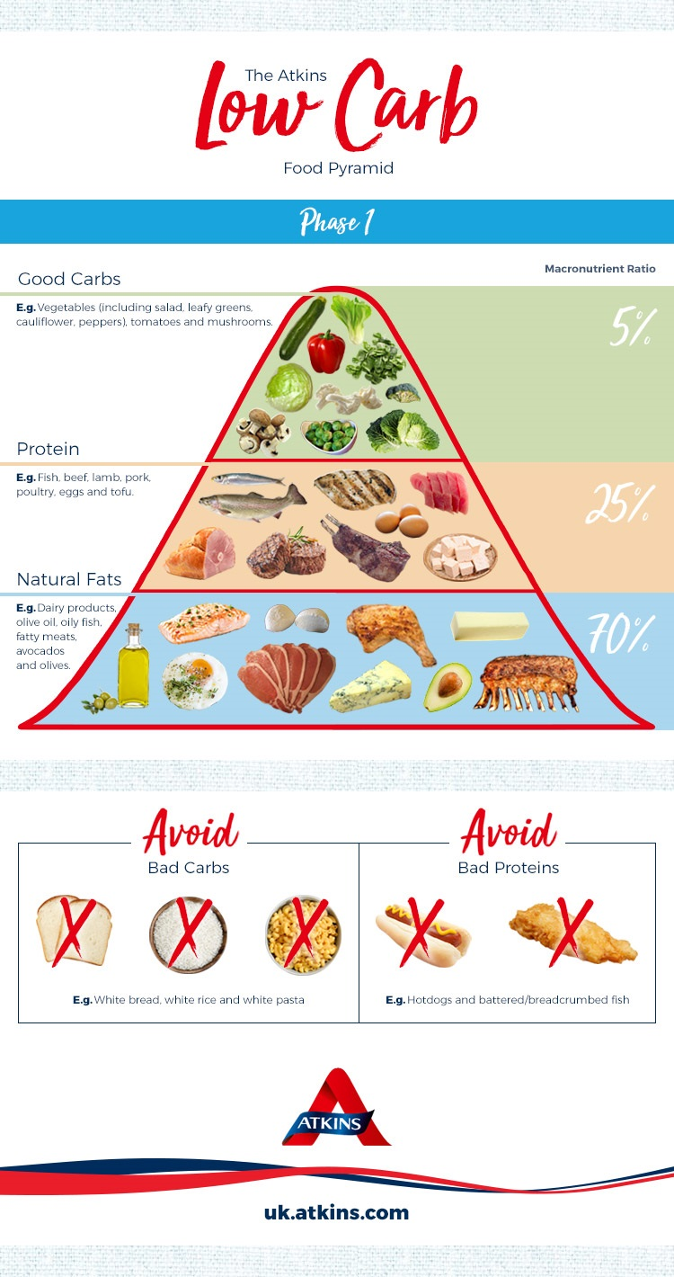 Ketosis Pyramid | Atkins Low Carb Diet